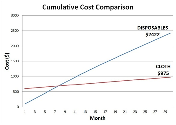 Cumulative Cost Comparison of Disposable Diapers v. Cloth Diapers